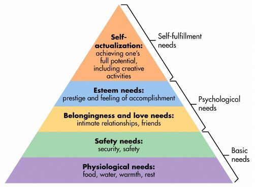 maslow-pyramid-anhtuanle